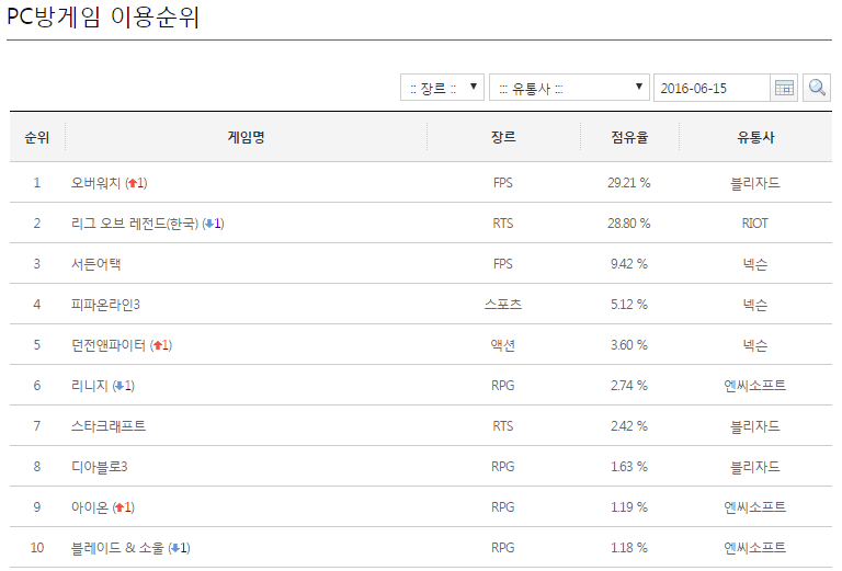Overwatch Tops League of Legends As The Most Popular Game in Korea ...