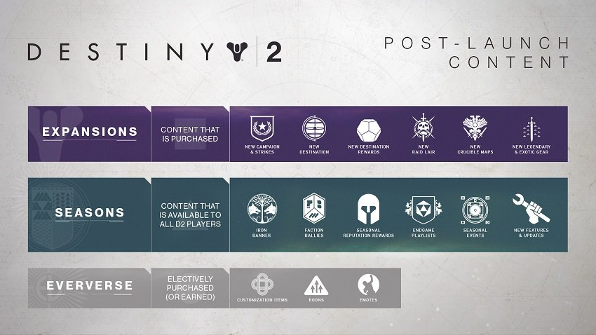 Destiny 2 Roadmap For 2018 Out Now