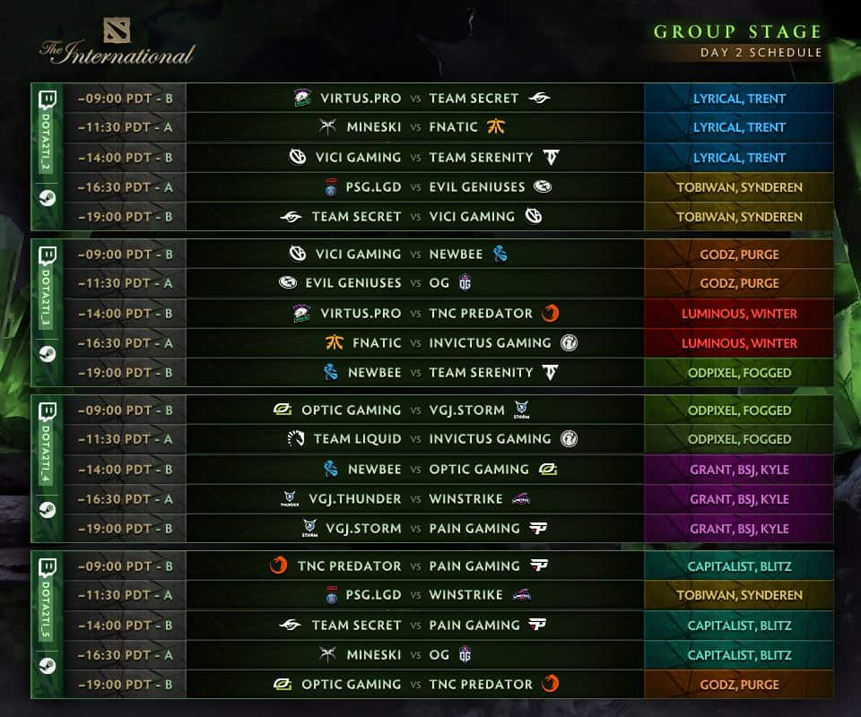 Ti8 Group Stage Standings