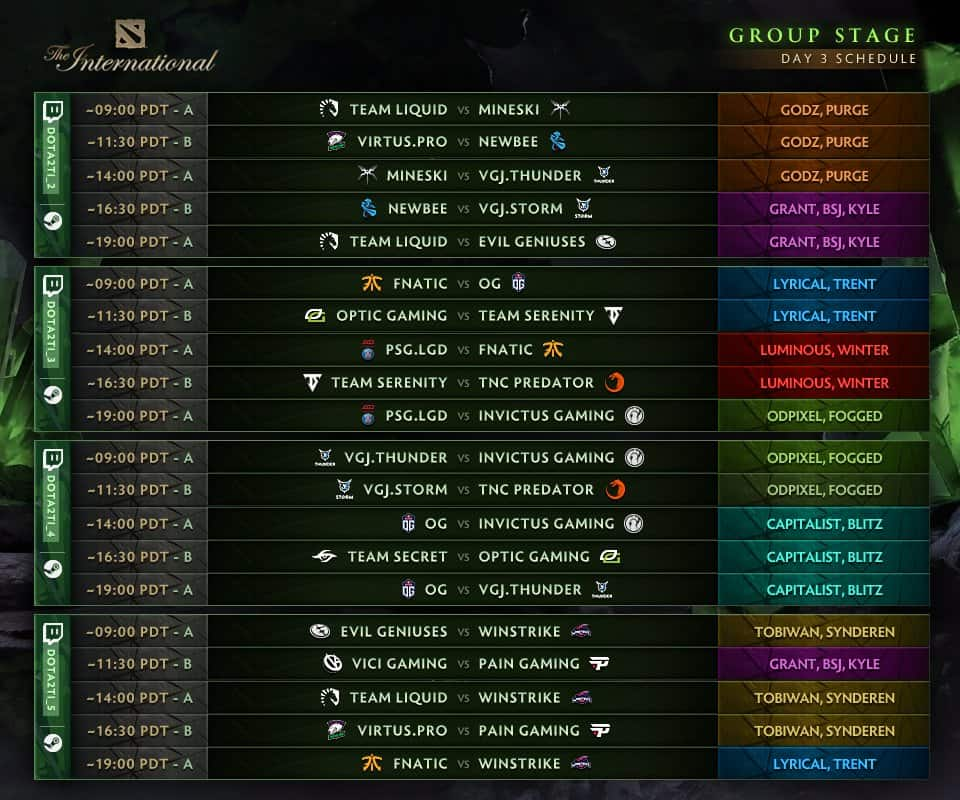 TI8 Group Stage Day 2 standings