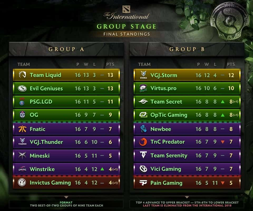 Ti 8 Group Stage