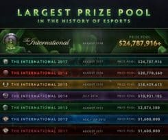 [Update] TI8 Sets Record For Largest Prize Pool Ever; Community Is Not Happy