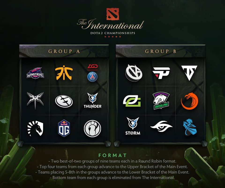 TI8 groups