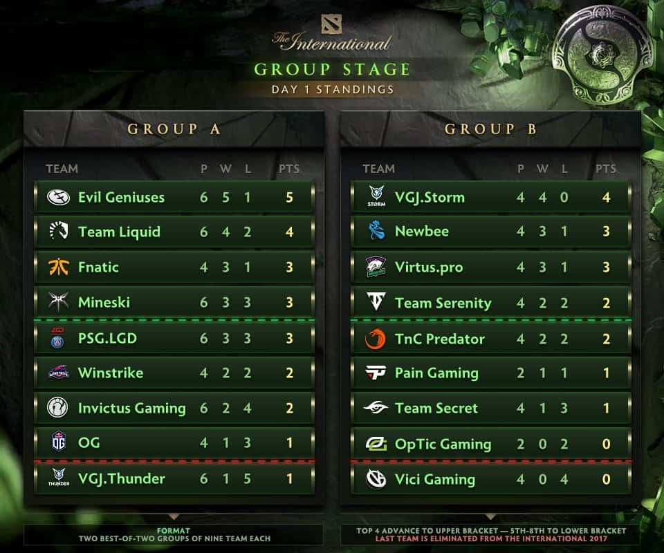 ti8 group standings