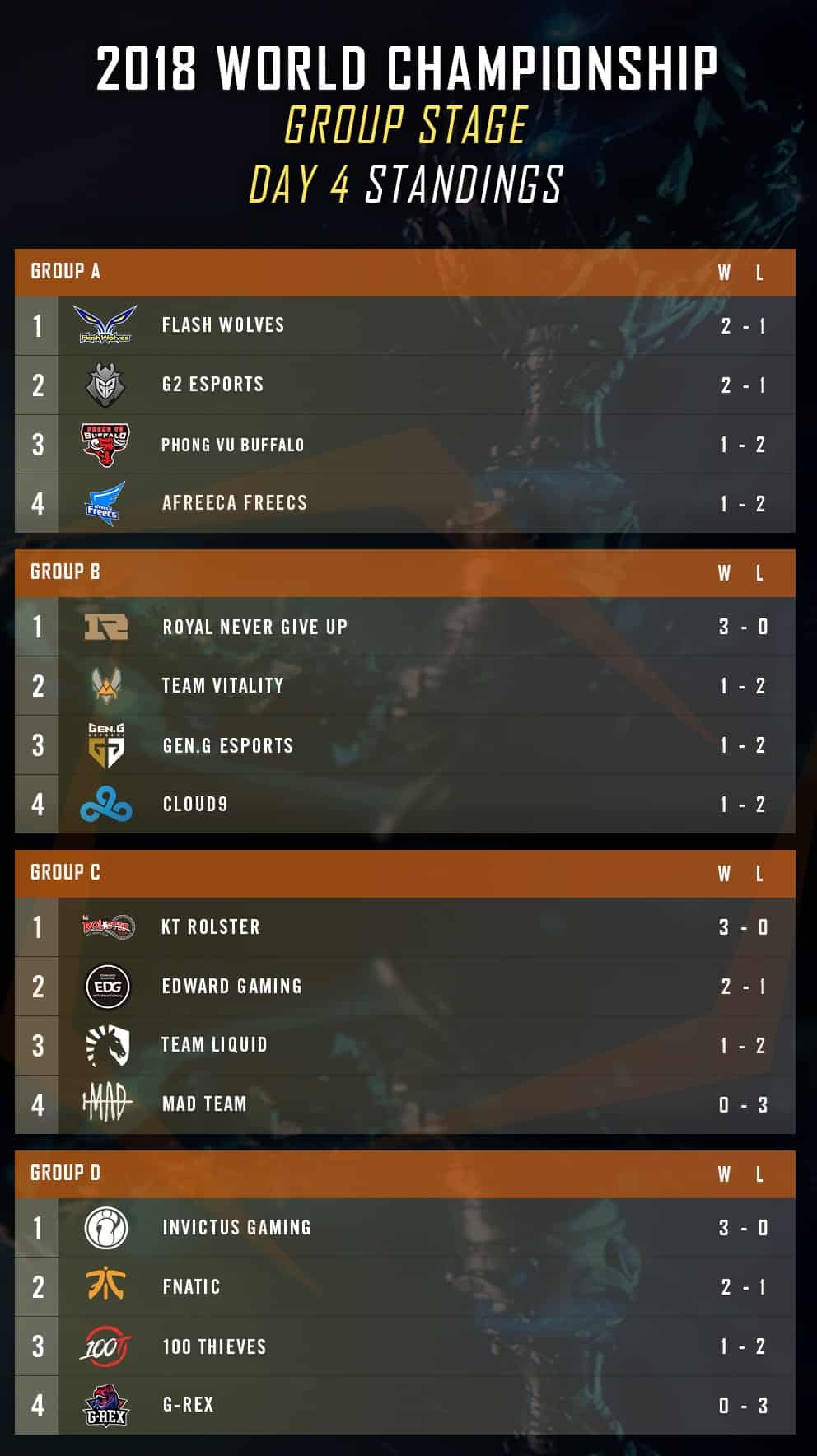 lol worlds group stage day 4 standings